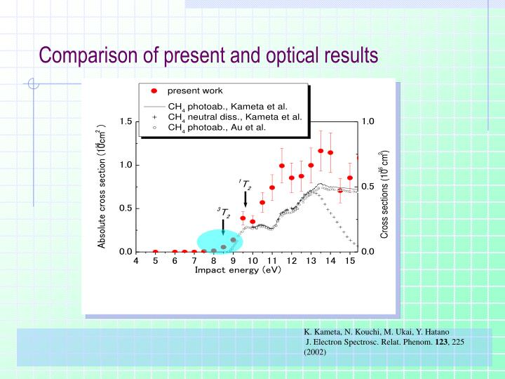 Comparison of present and optical results
