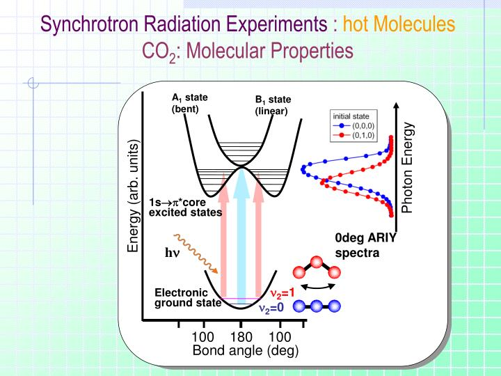 Synchrotron Radiation Experiments