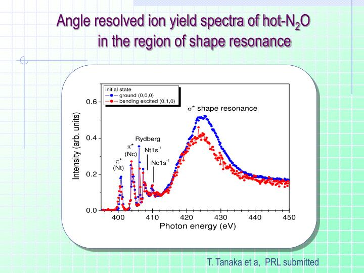Angle resolved ion yield spectra of hot-N