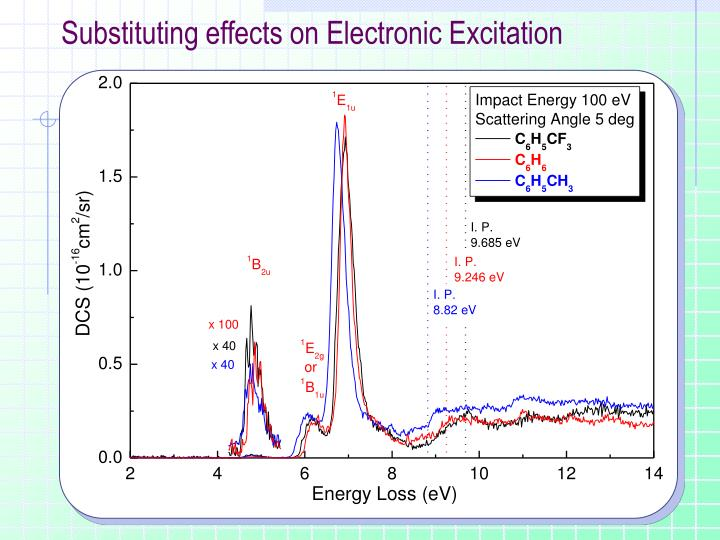 Substituting effects on Electronic Excitation