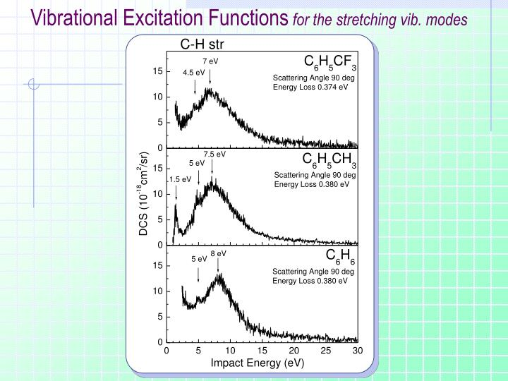 Vibrational Excitation Functions