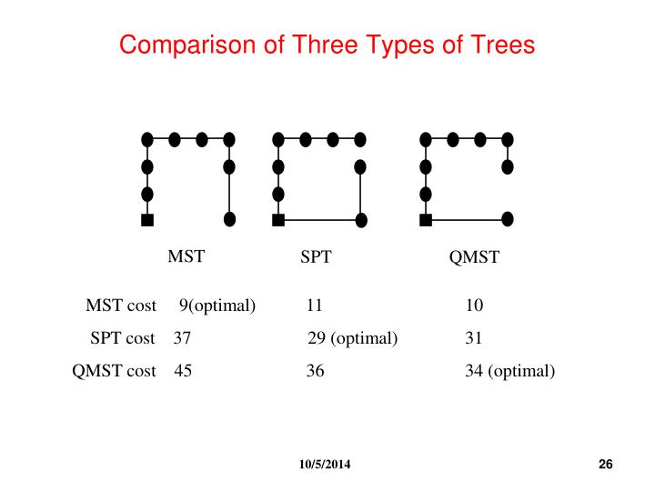 Comparison of Three Types of Trees