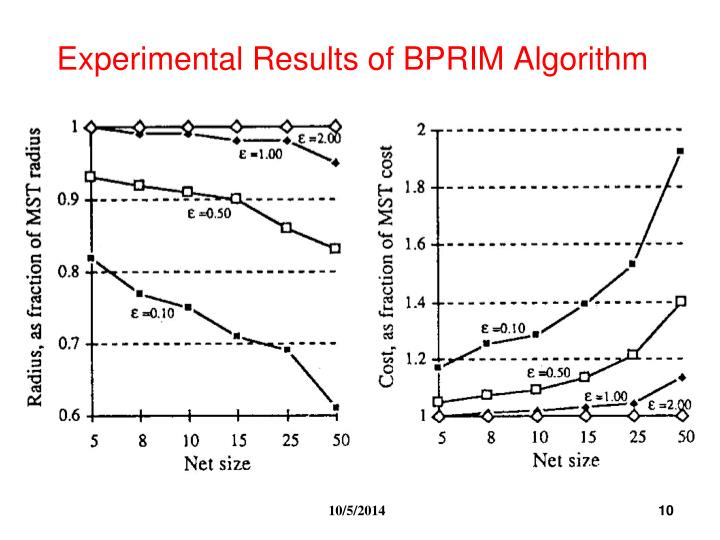 Experimental Results of BPRIM Algorithm
