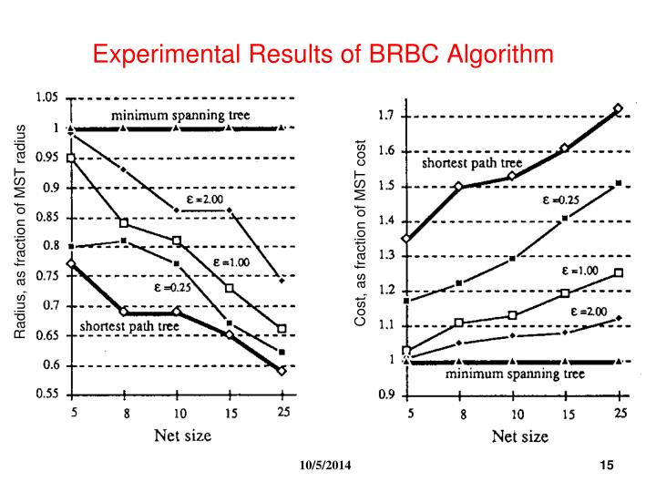 Experimental Results of BRBC Algorithm