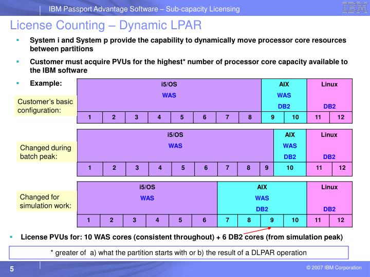 License Counting – Dynamic LPAR