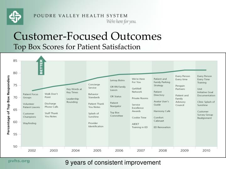 Customer-Focused Outcomes