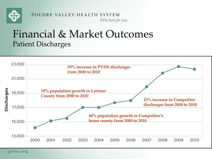 Financial & Market Outcomes