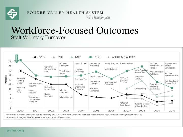 Workforce-Focused Outcomes