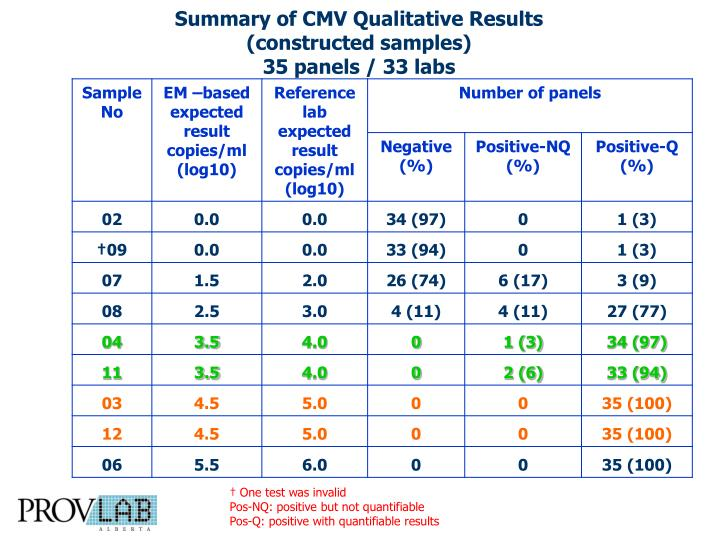 Summary of CMV Qualitative Results