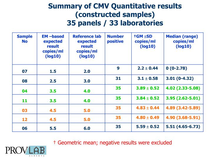 Summary of CMV Quantitative results