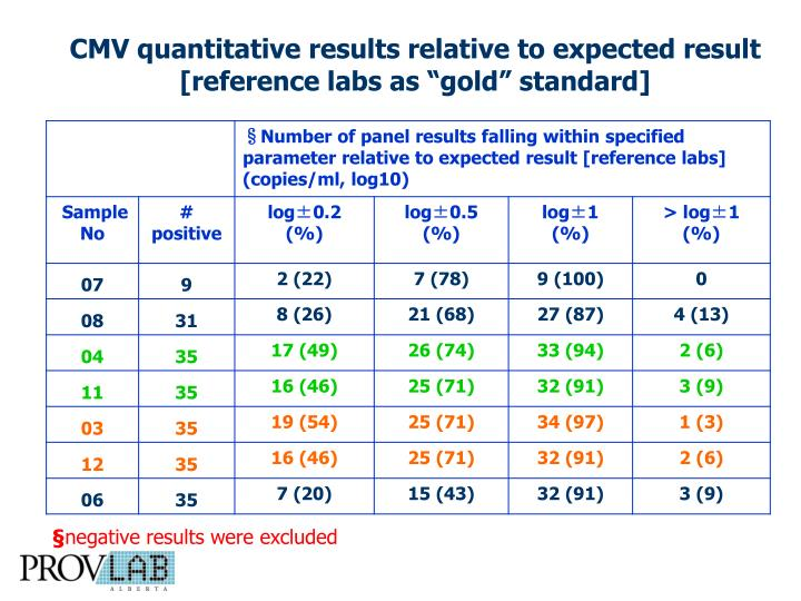 "CMV quantitative results relative to expected result [reference labs as ""gold"" standard]"