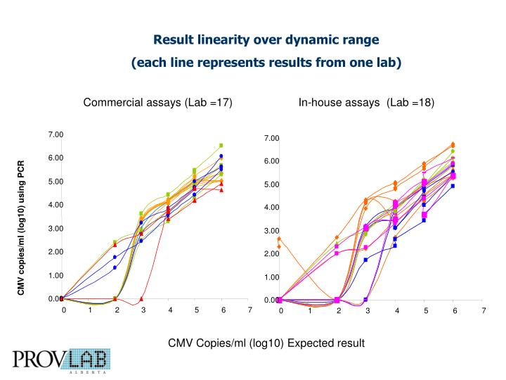 Result linearity over dynamic range