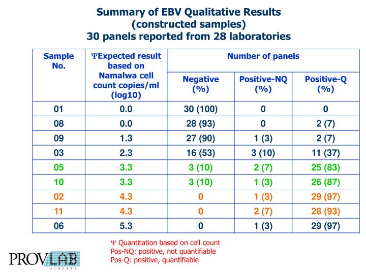 Summary of EBV Qualitative Results