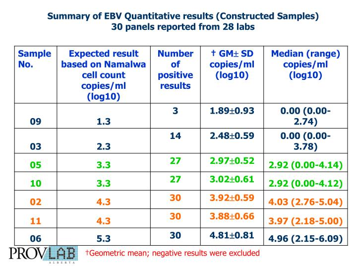 Summary of EBV Quantitative results (C