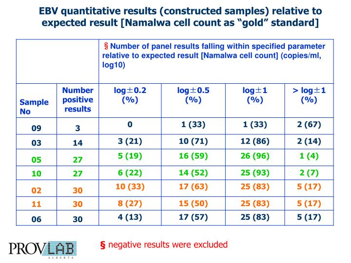 "EBV quantitative results (constructed samples) relative to expected result [Namalwa cell count as ""gold"" standard]"