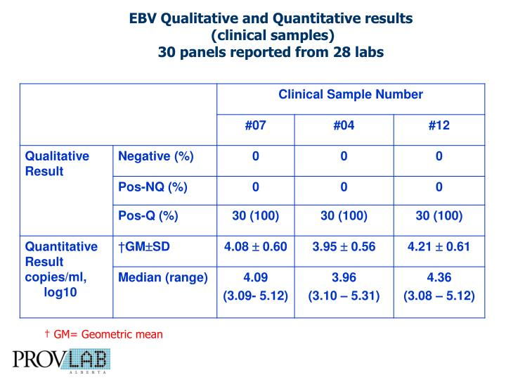 EBV Qualitative and Quantitative results