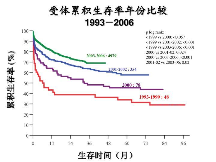 受体累积生存率年份比较