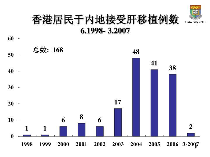 香港居民于内地接受肝移植例数