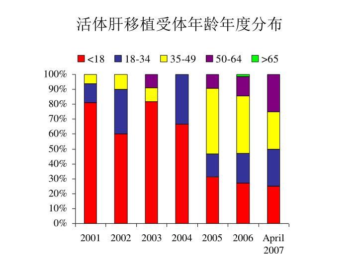 活体肝移植受体年龄年度分布