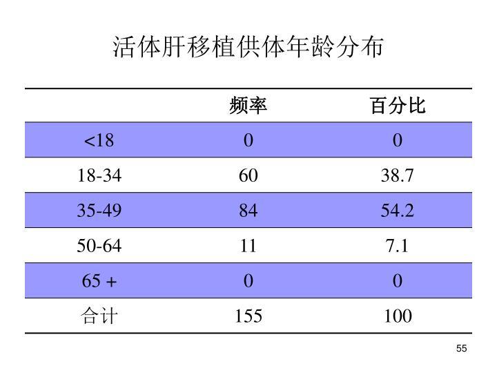 活体肝移植供体年龄分布