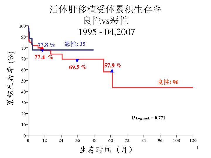 活体肝移植受体累积生存率