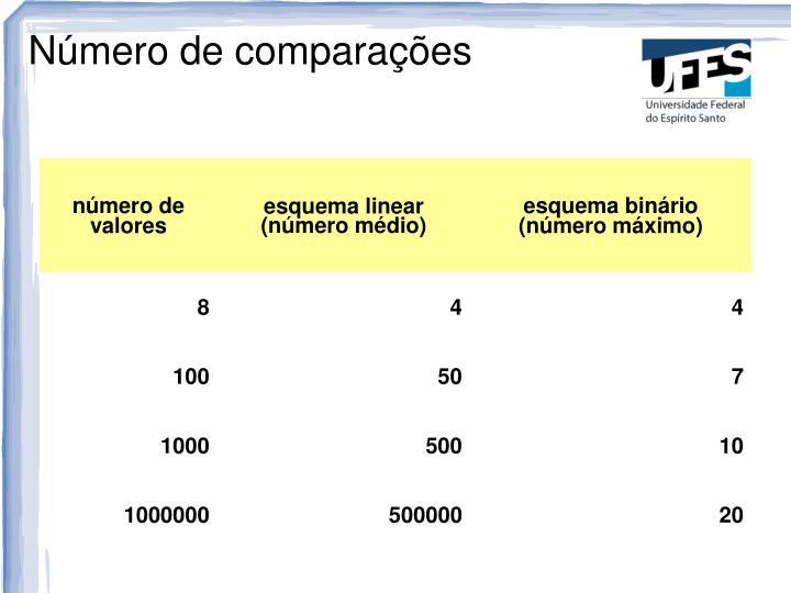 Número de comparações