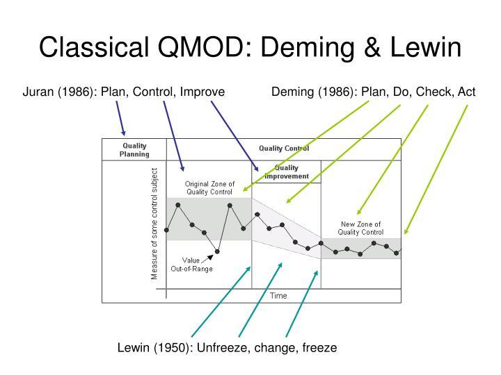 Classical QMOD: Deming & Lewin