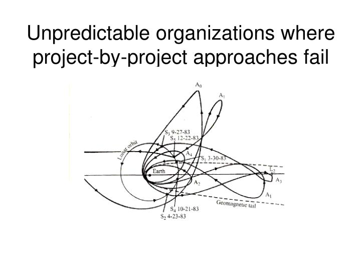 Unpredictable organizations where project-by-project approaches fail