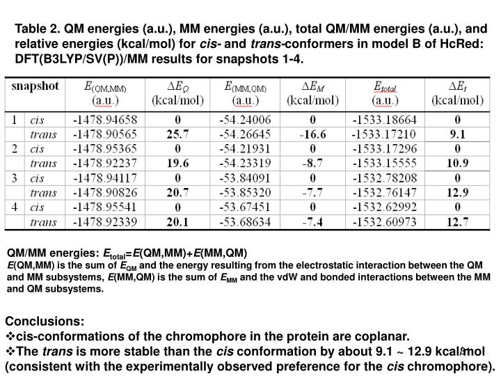 Table 2. QM energies (a.u.), MM energies (a.u.), total QM/MM energies (a.u.), and relative energies (kcal/mol) for