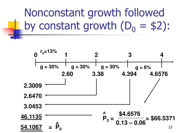 Nonconstant growth followed by constant growth (D