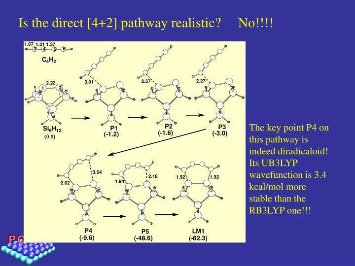 Is the direct [4+2] pathway realistic?     No!!!!