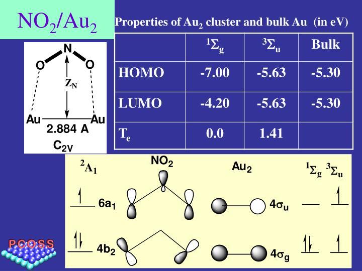 Properties of Au