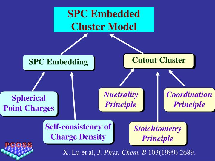 SPC Embedded Cluster Model