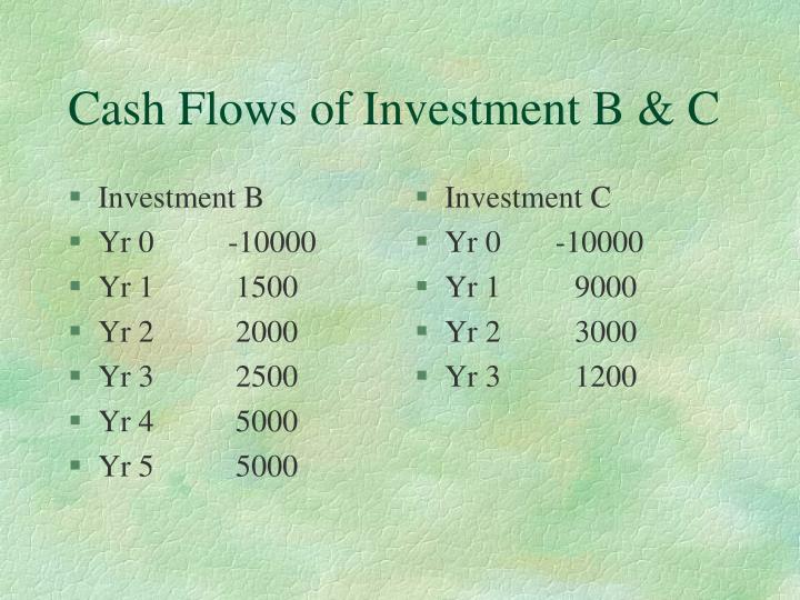 Investment B