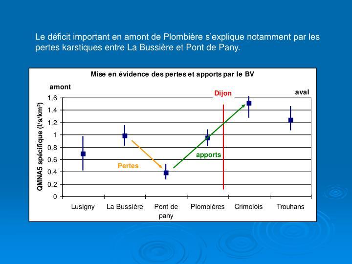 Le déficit important en amont de Plombière s'explique notamment par les pertes karstiques entre La Bussière et Pont de Pany.