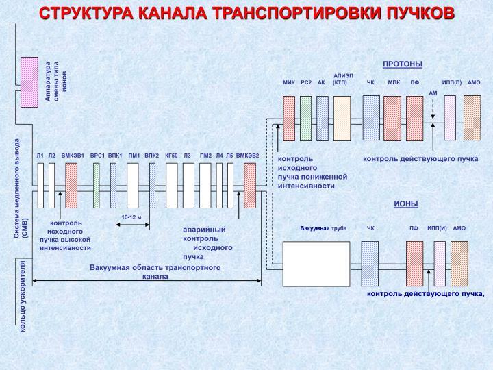СТРУКТУРА КАНАЛА ТРАНСПОРТИРОВКИ ПУЧКОВ