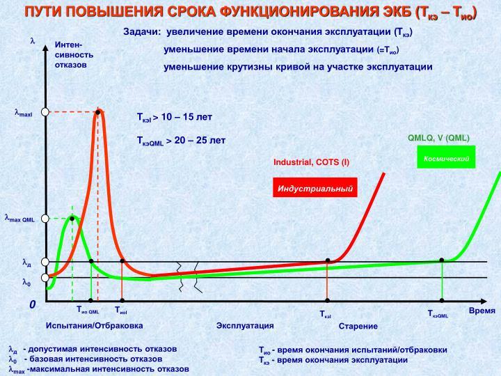 ПУТИ ПОВЫШЕНИЯ СРОКА ФУНКЦИОНИРОВАНИЯ ЭКБ (Т