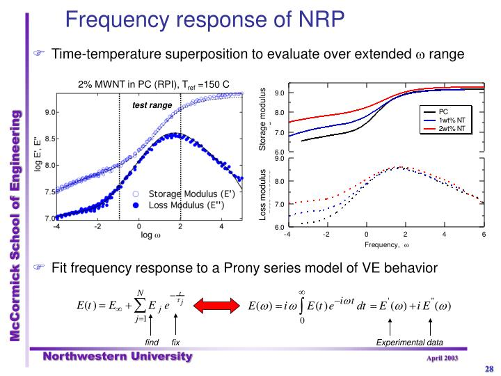 Frequency response of NRP