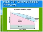 figure 7 6 downward sloping yield curve