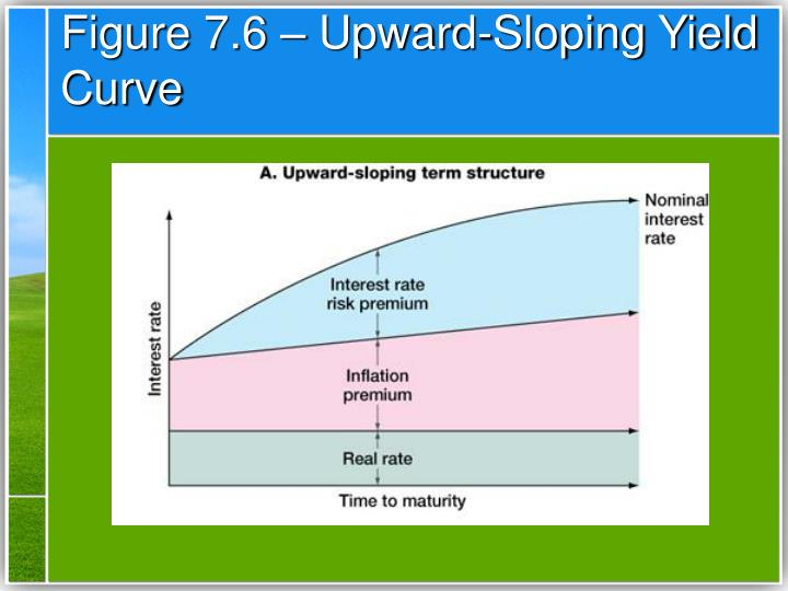 Figure 7.6 – Upward-Sloping Yield Curve