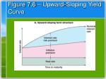 figure 7 6 upward sloping yield curve