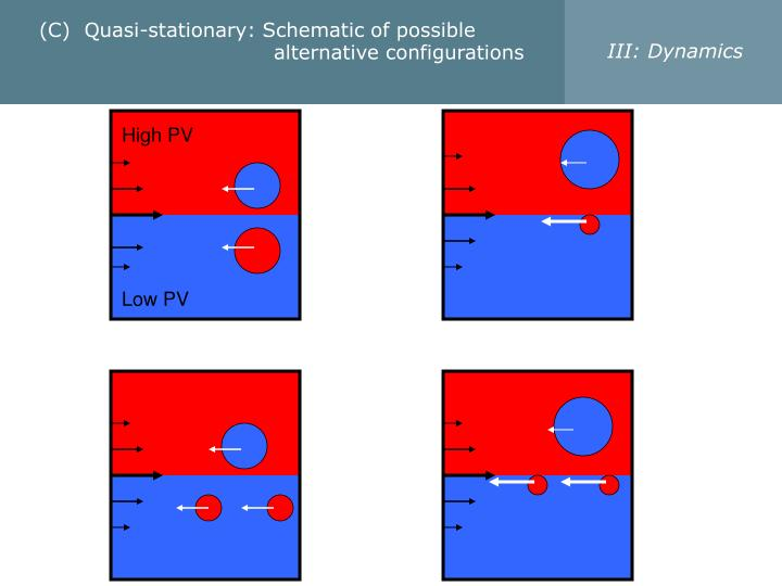 (C)  Quasi-stationary: Schematic of possible