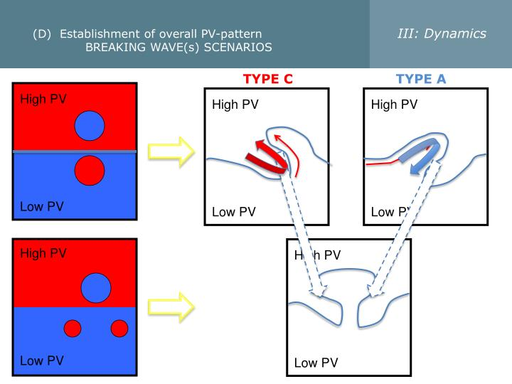 III: Dynamics