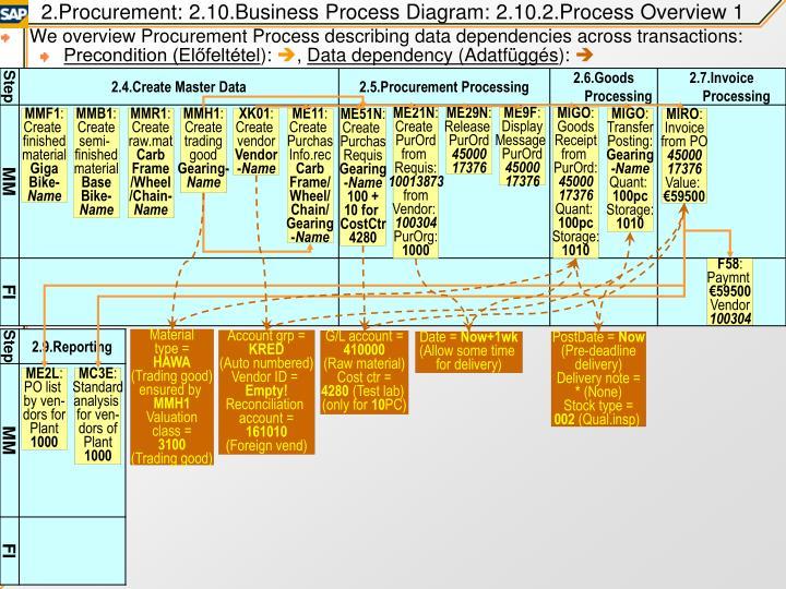 2.Procurement: 2.10.Business Process Diagram: 2.10.2.Process Overview 1