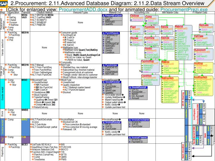 2.Procurement: 2.11.Advanced Database Diagram: 2.11.2.Data Stream Overview