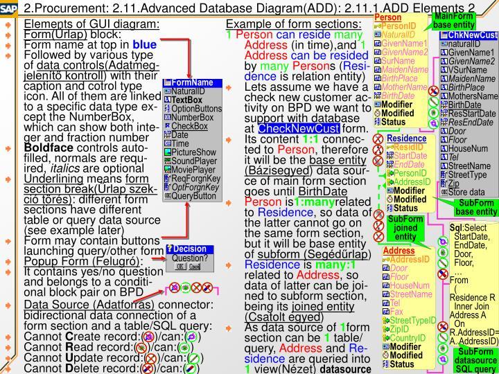 2.Procurement: 2.11.Advanced Database Diagram(ADD): 2.11.1.ADD Elements 2