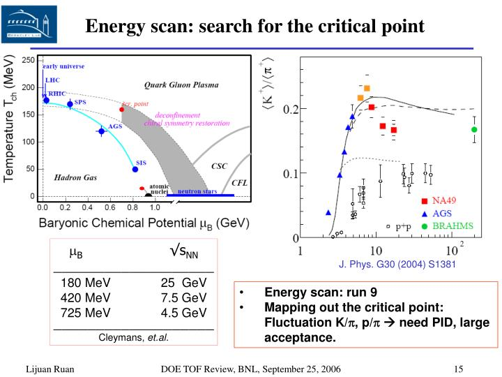 Energy scan: search for the critical point