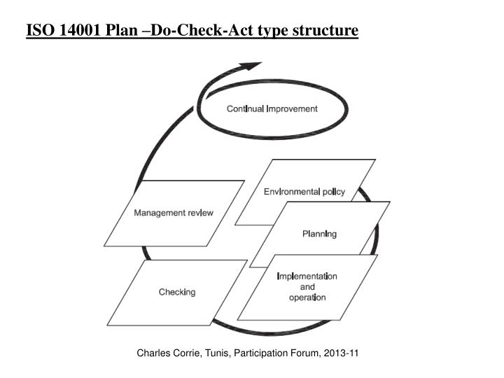ISO 14001 Plan –Do-Check-Act type structure