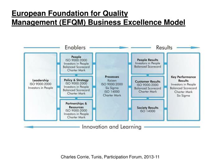 European Foundation for Quality