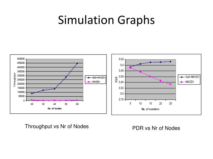 Simulation Graphs
